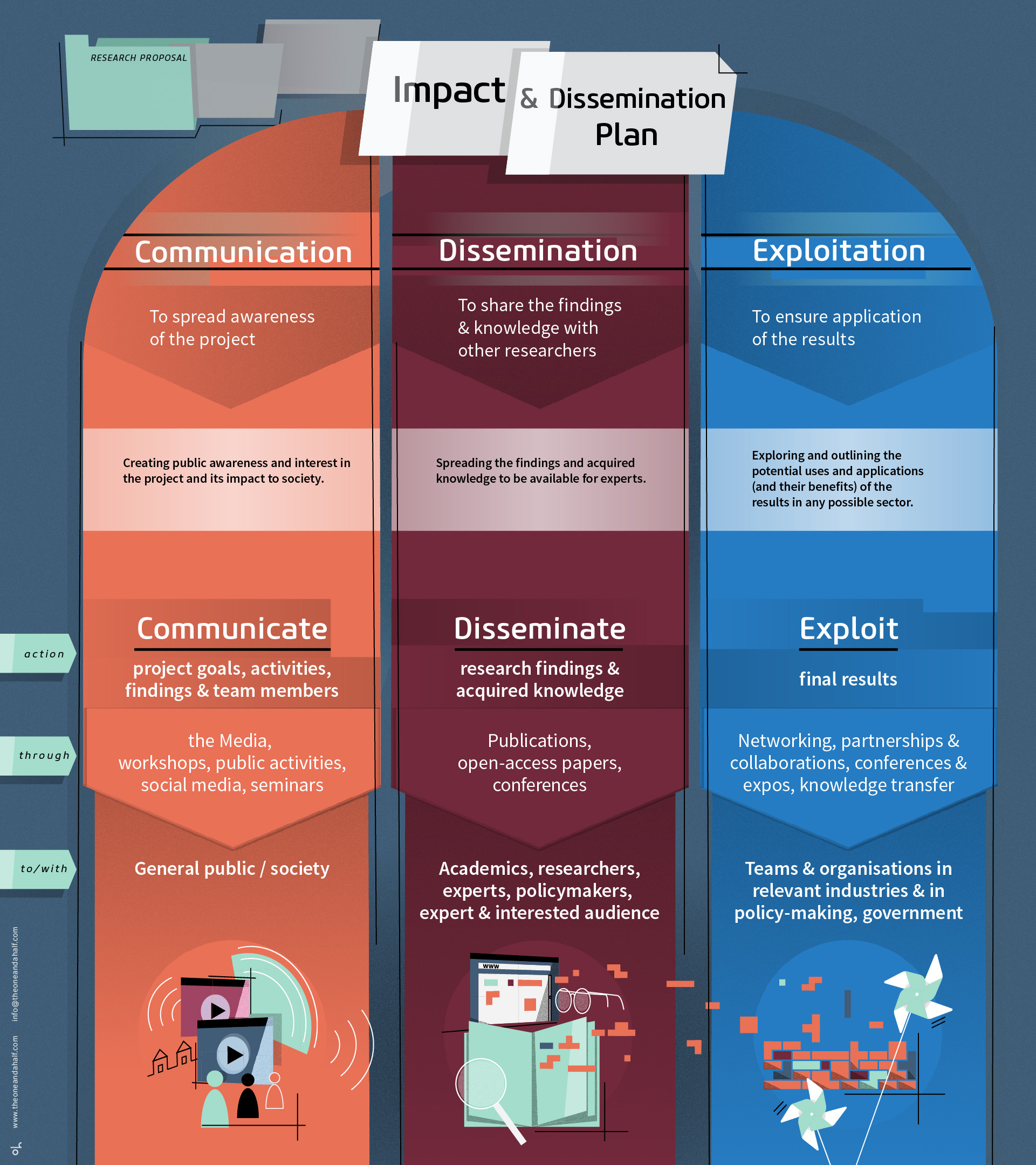 oh_research propsal_dissemination_impact_science_plan_infographic1