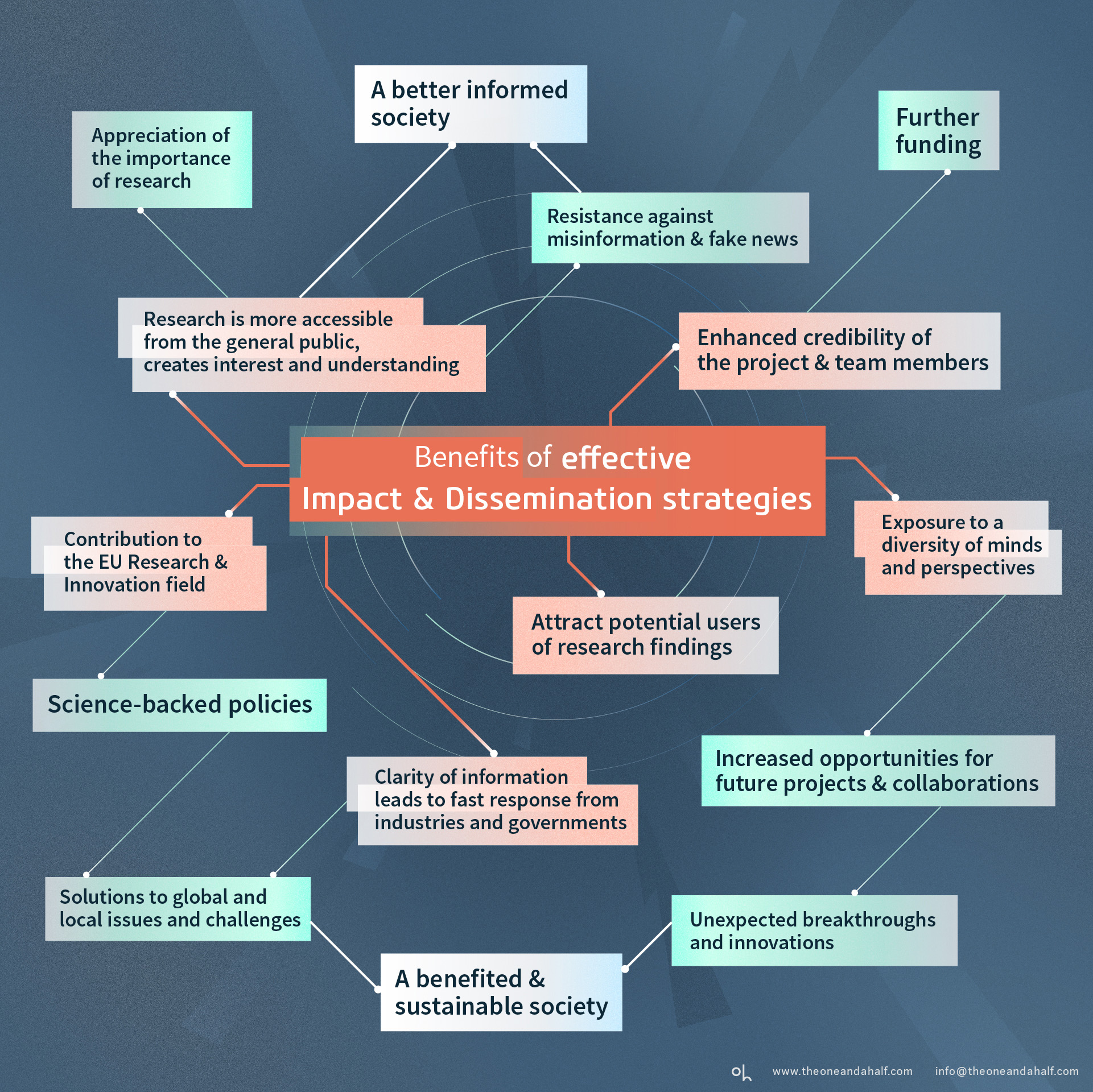 oh_research propsal_dissemination_impact_science_plan_infographic2