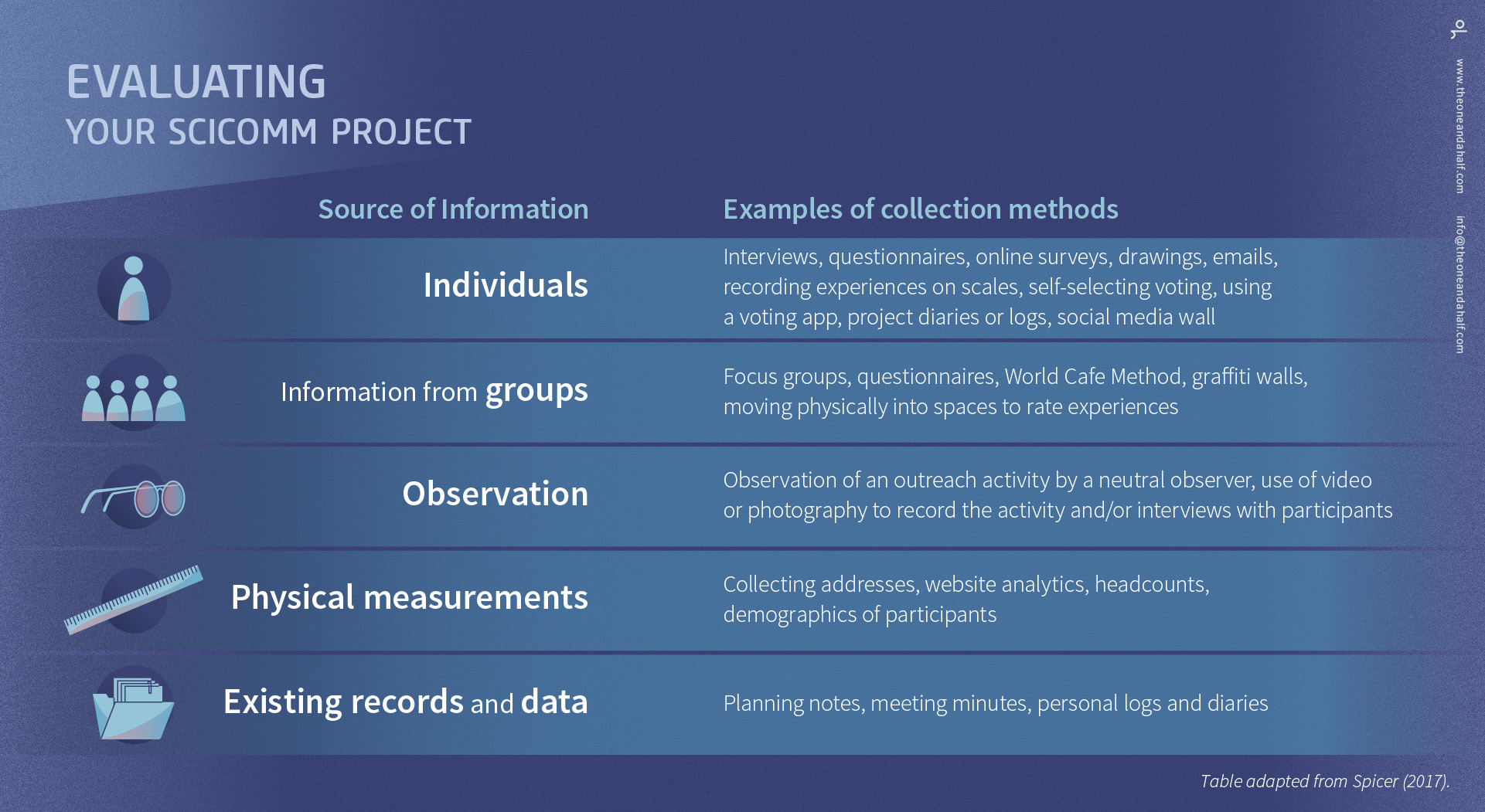 OH-evaluate-your-SciComm-Project-collection-methods.